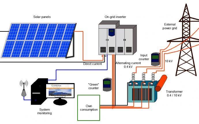 1 MW Solar Power Plant | SIRMOURI Solar Energy India | Price