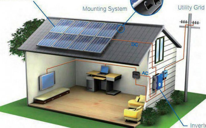 Complete Solar Power kits for homes | Small to Large