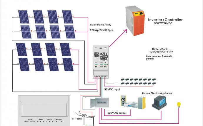Complete solar solution for solar power plant 5kw/6kw mini project