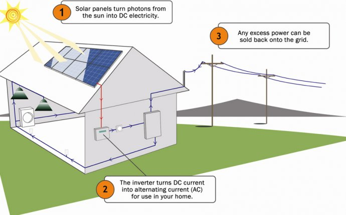Energy Saving: Residential solar panels