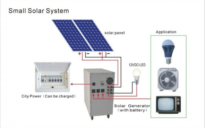 Guidance for installation of solar power system for the household