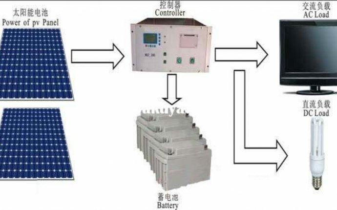 Home Solar Power System Design Fascinating Home Solar System