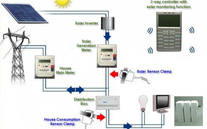 Home Solar System Design Solar System Home Design Page 2 Pics