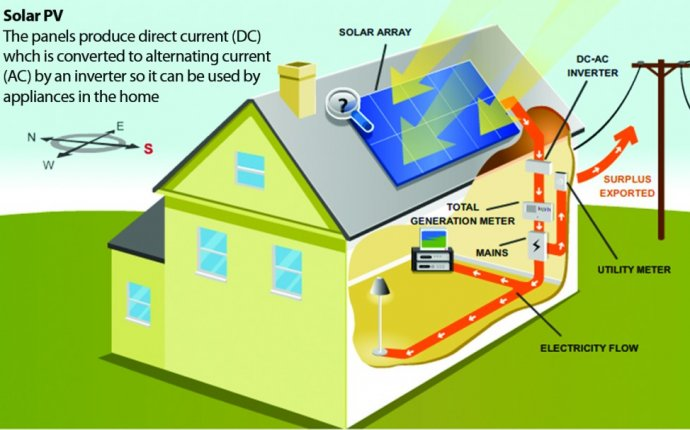 Related Keywords & Suggestions for home solar pv systems