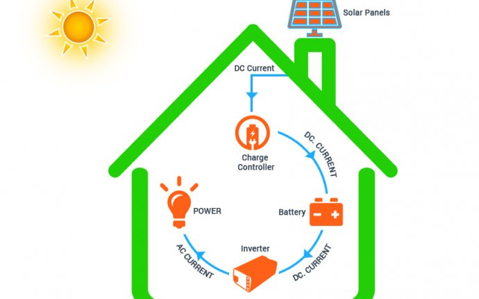 So what are the components of a solar power system?