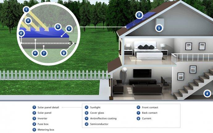 Solar | EDF Energy