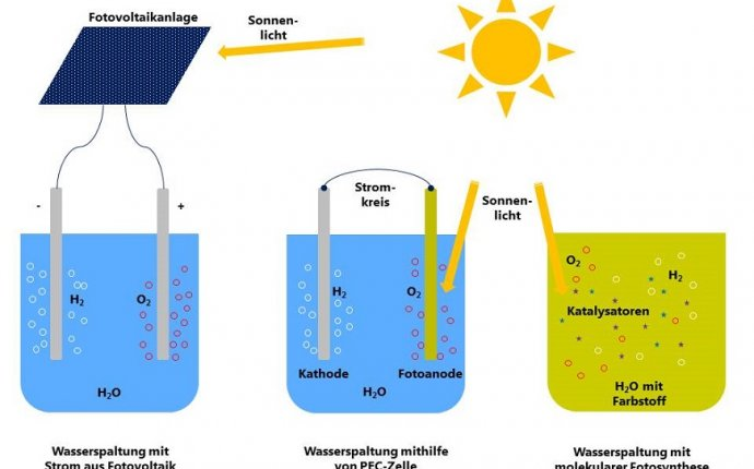 Solar energy into chemical energy like nature does