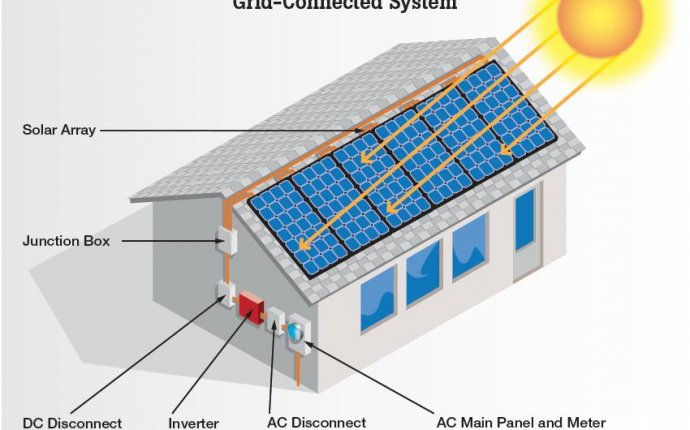 Solar Panel House System - Solar Panel