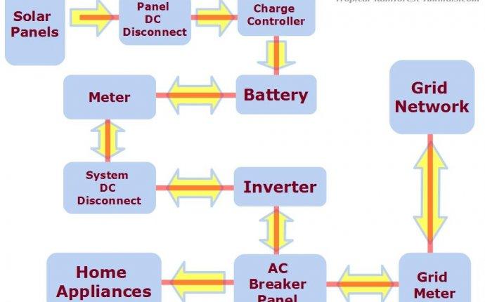 Solar Panel System • Solar Electricity