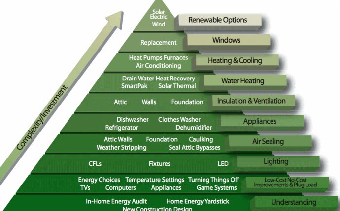 Solar Power In Utah - Solar Power Cost Effective