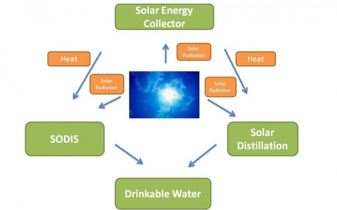 Solar water purification system with solar heating - Appropedia