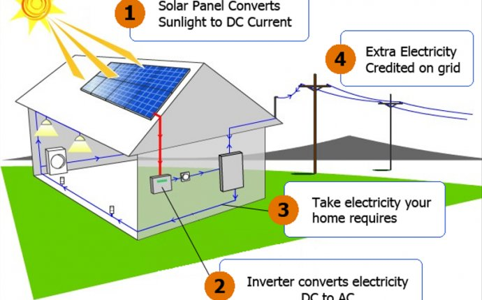 What is Solar? - California Solar Estimates, Riverside County