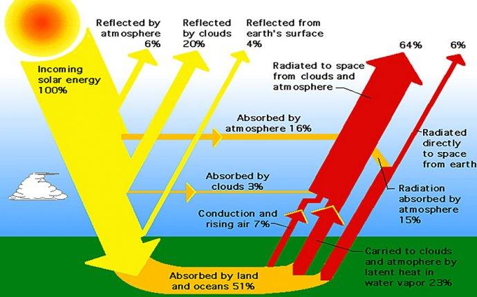 Where Do We Get Solar Energy | Life Free Energy