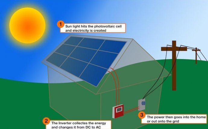 Information on solar Power