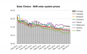 5kW solar system prices