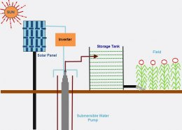 Automatic Solar Submersible Pump Control for Irrigation