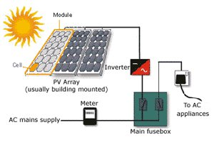 Diagram of photovoltaic system