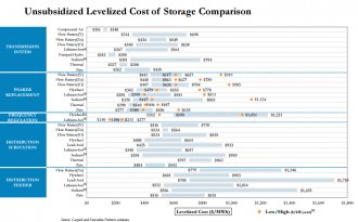 lazard levelized cost of storage