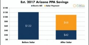 Monthly solar PPA savings in Arizona
