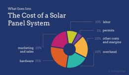 The Cost of a Solar Panel System