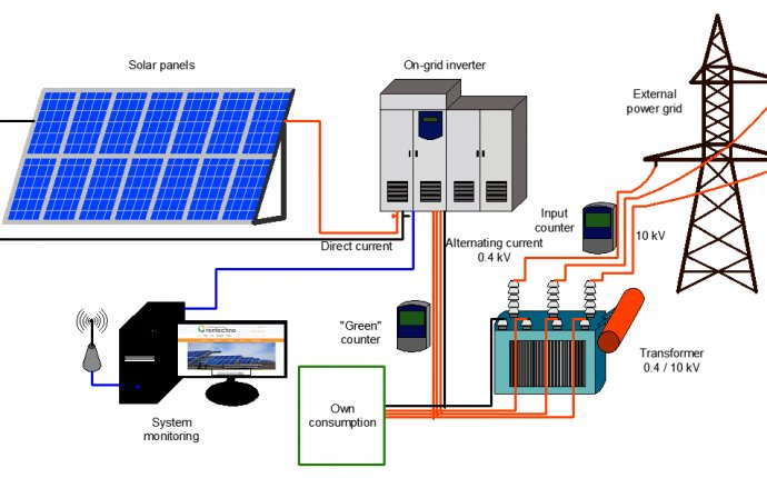 PV Power Systems